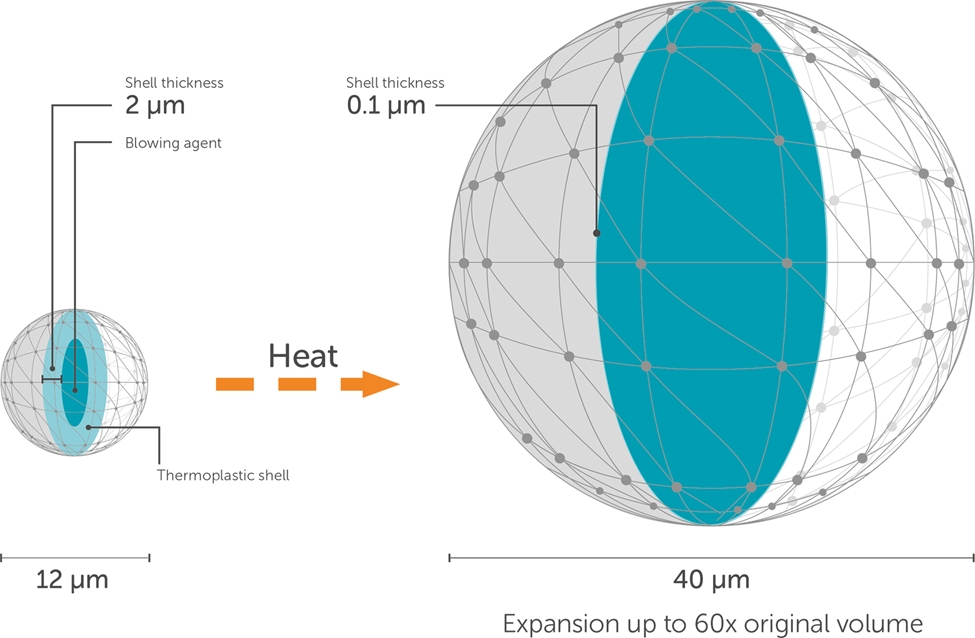 Illustration showing how Expancel Microspheres blowing agents can expand up to 60 times in volume when heated without increasing in weight.